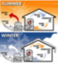 air conditionng repair service branson,hvac contractor branson,air conditioning installation branson,ac repair branson,heating repair bransn,furnace repair branson,hvac branson,