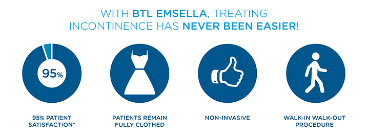 Emsella icons treating incontinence