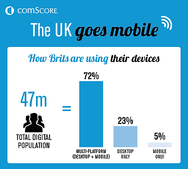 2-how-brits-are-using-their-devices-larg