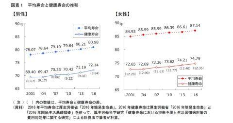 平均寿命と健康寿命の推移の図