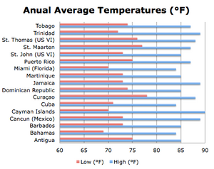 Curacao weather anual average temperature