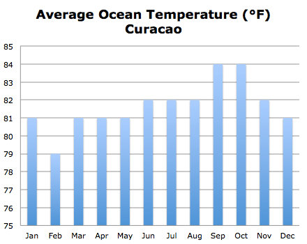 Curacao weather average ocean temperature