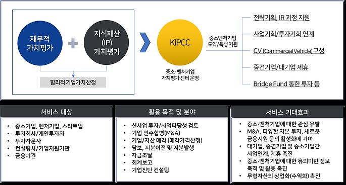 IP 가치평가란_이미지_KIPCC.png