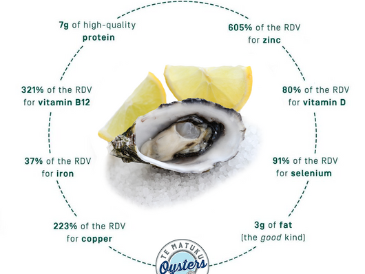 Are Oysters Good for You? Oh YES!