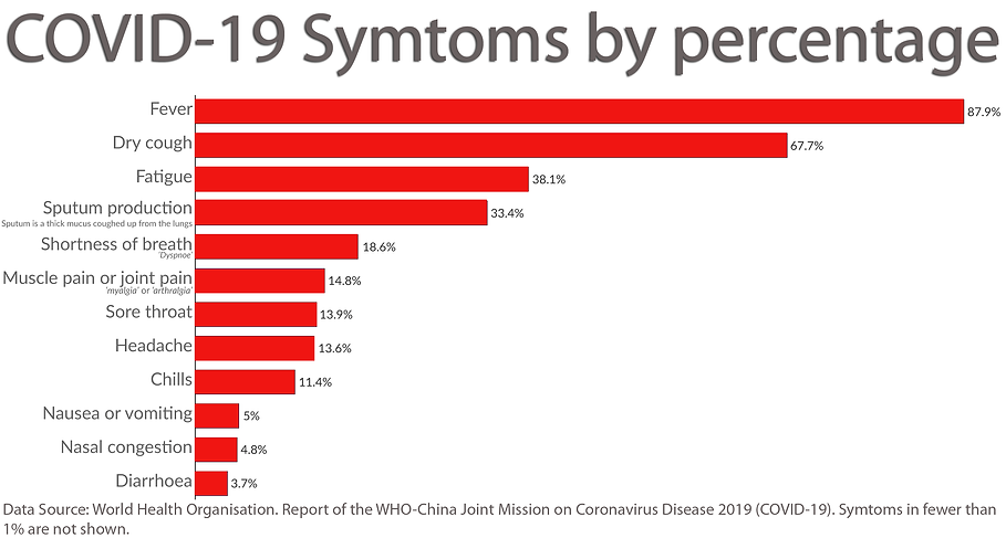 Coronavirus Symptoms By Percentage.png