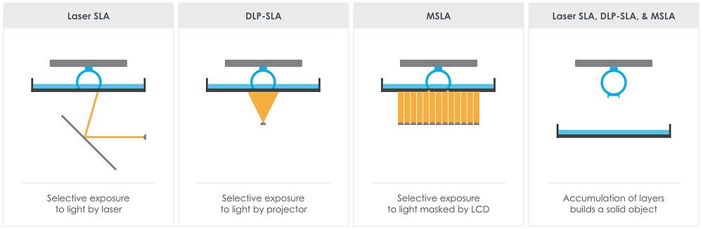 Representación gráfica de tecnologías de Impresión 3D de resina