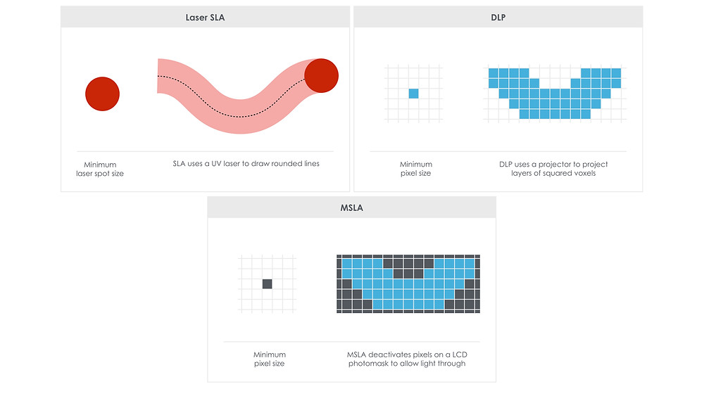 Comparativa entre tecnología sla, dlp y msla