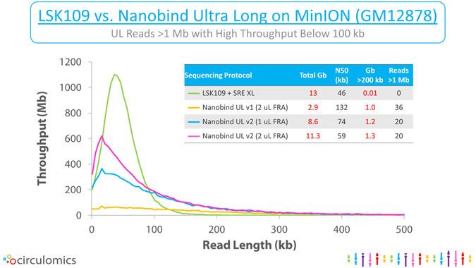 Nanobind Ultra Long High Throughput Protocol