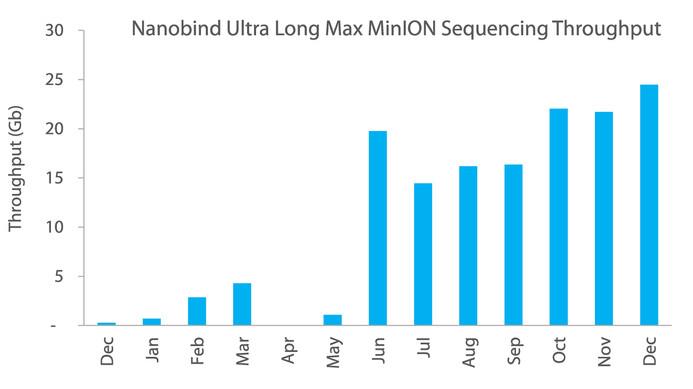 Nanobind Ultra Long Development