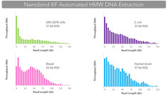 Automated Nanobind HMW DNA Extraction