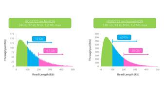 ABRF 2021 - Nanobind Ultra Long MinION vs PromethION