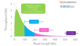 HG02723 Ultra Long Dataset Release