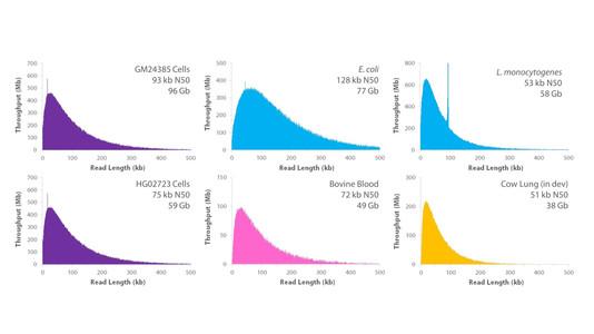 Nanobind UL Library Prep Kit is Here!