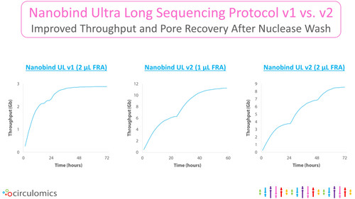 Nanobind Ultra Long Sequencing Nuclease Flush