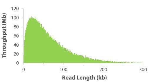 Nanobind Ultra Long Sequencing on Pepper