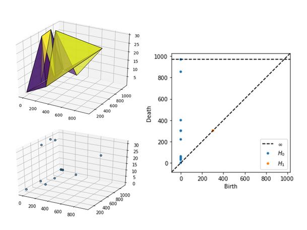 Python Topological Data Analysis
