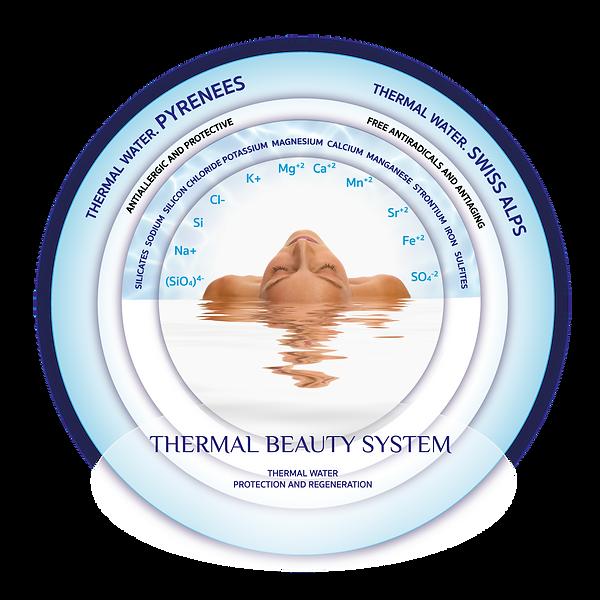 Properties Thermal Water ST.png