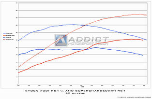 amd supercharge rs4 dyno