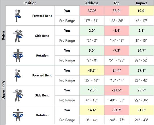 K-COACH Position Averages