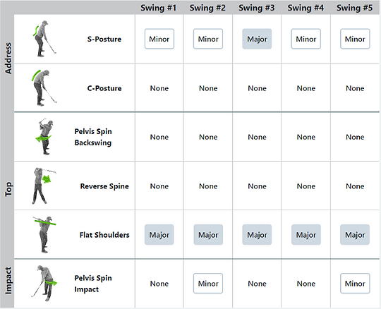 K-COACH Swing Characteristics