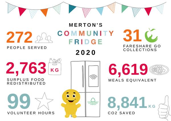 Community Fridge - Impact 2020 (July) (1