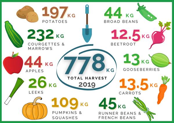 Phipps Bridge - Harvest Stats 2019 (V3)