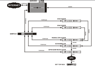 Diagramas Digital  APRIL