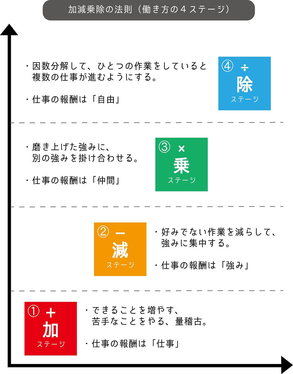 加減乗除の法則(働き方の4ステージ)