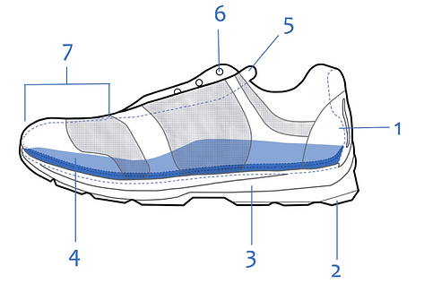 Running Shoe Anatomy | At Your Feet Concierge Podiatry | Santa ...