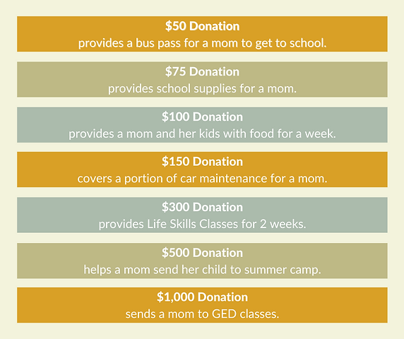 Donation Value.png