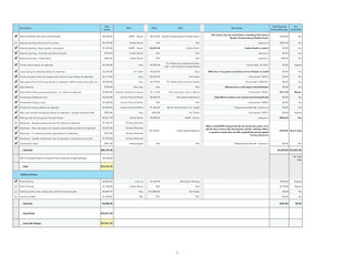 Contact Report - Renovation Costs