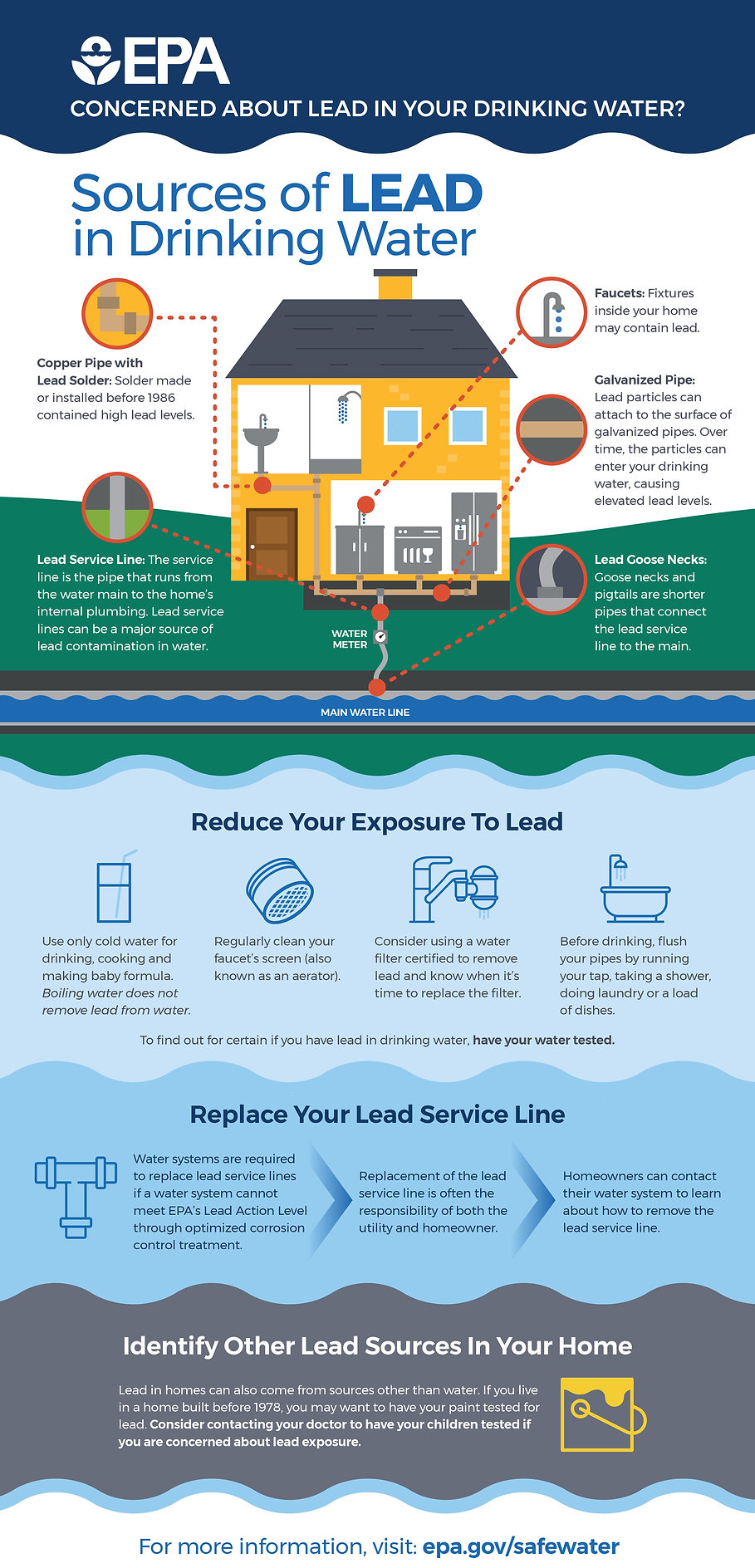 EPA sources of lead in drinking water infographic