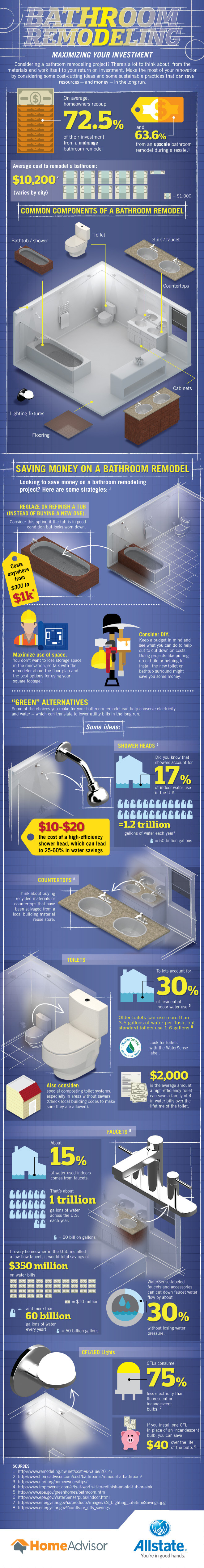 Maximizing your bathroom remodel investment