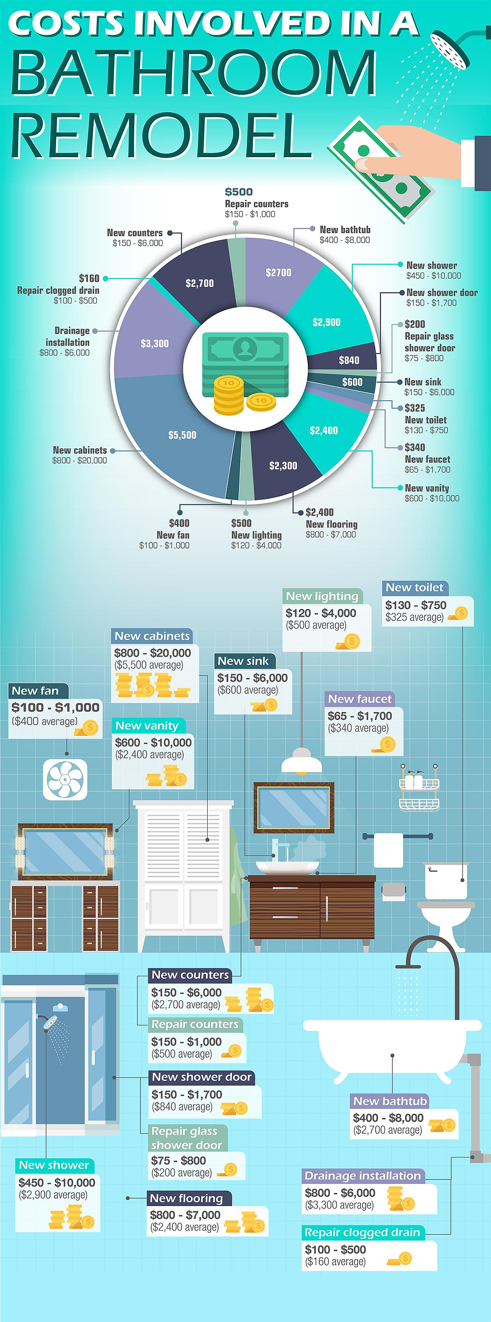 costs involved in a bathroom remodel infographic