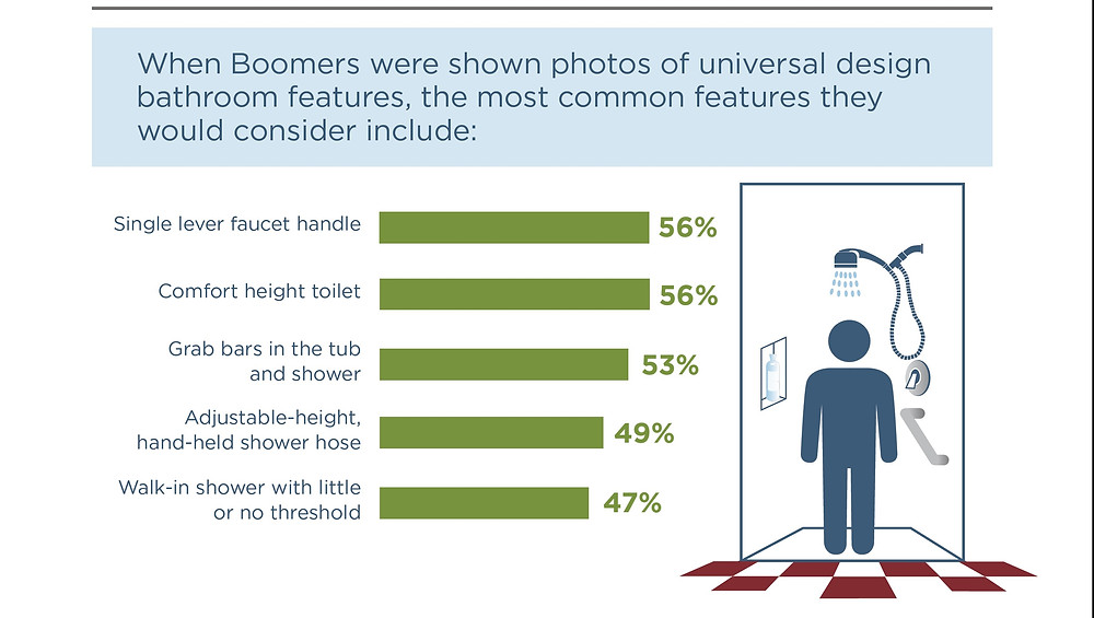 Which bathroom features matter to baby boomers chart