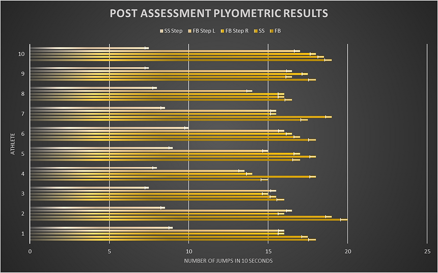 Post Assessment Plyo Numbers.png