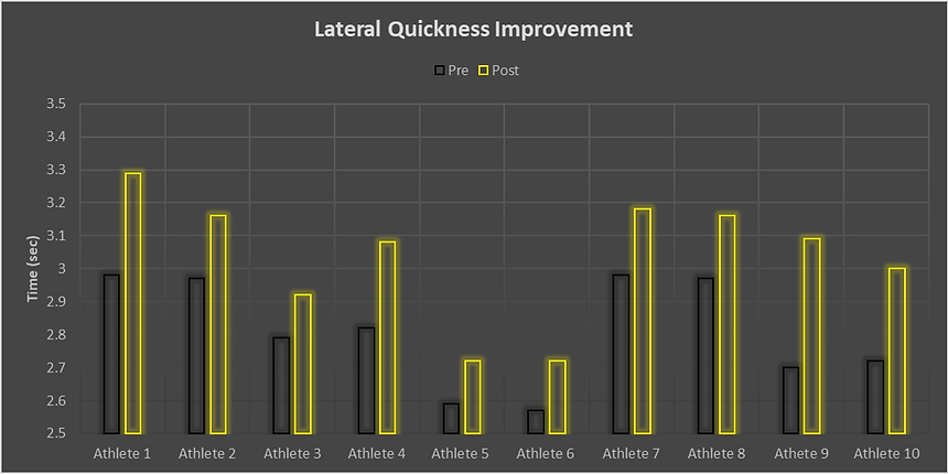 Lateral Improvement.png