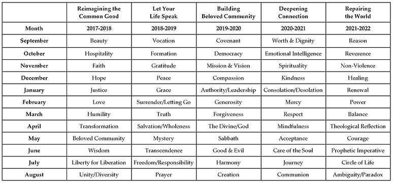 Touchstone Themes 2017 to 2022.png