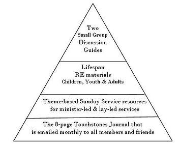 Pyramid of Deepening.