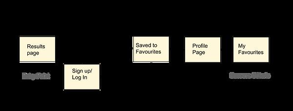 Perfect Properties user flow 3.png