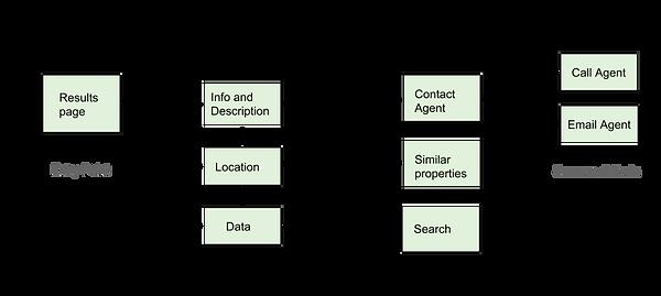 Perfect Properties user flow 5.png