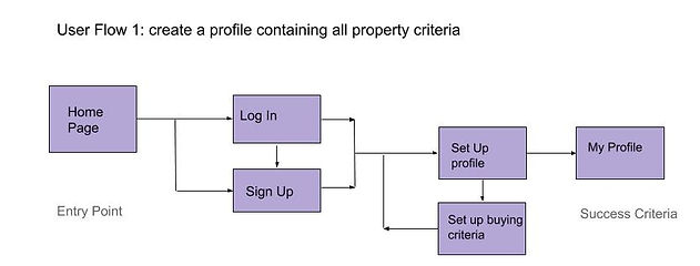 Perfect Properties user flow 1.jpg