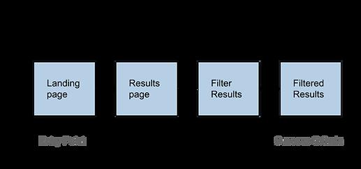 Perfect Properties User Flow 2.png
