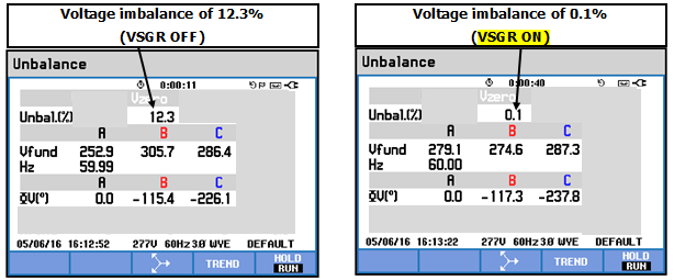 Voltage Imbalance Corrected