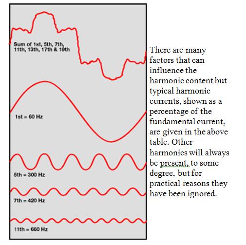 Harmonics 2