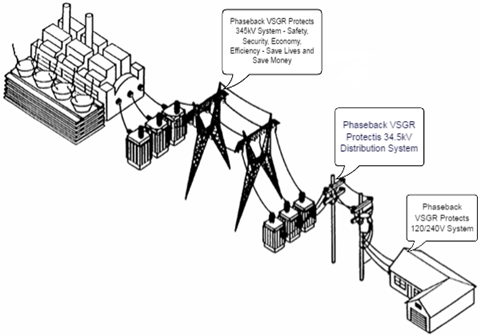 Protect the Power Grid with Phaseback VSGR