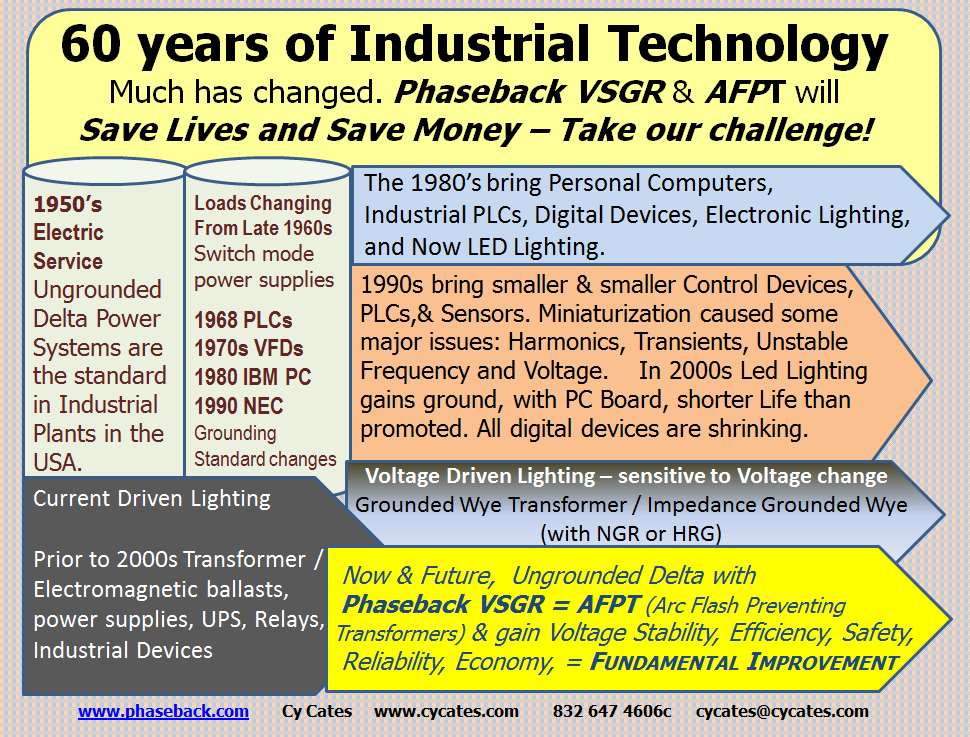 60 Years of Industrial Technology - Much has changed. Phaseback VSGR & AFPT will Save Lives and Save Money - Take our challenge!