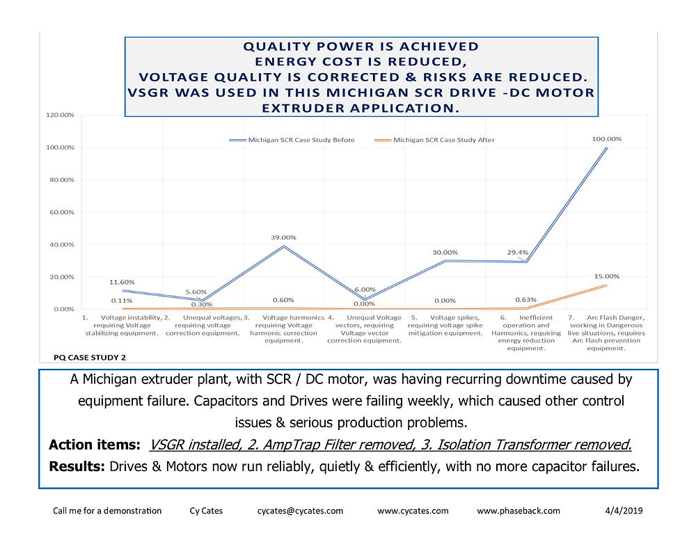 PQ Case Study 2 SCR Extruder