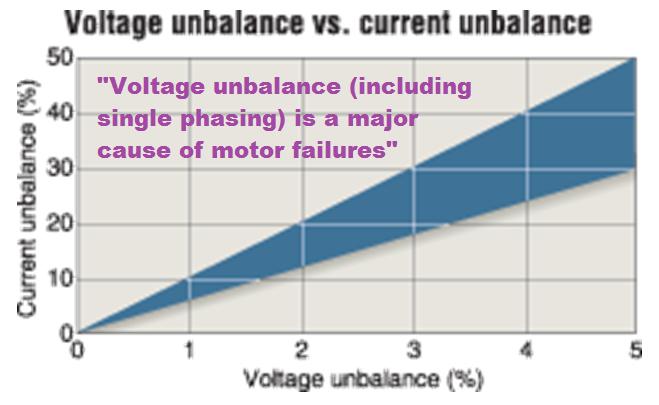 Voltage unbalance