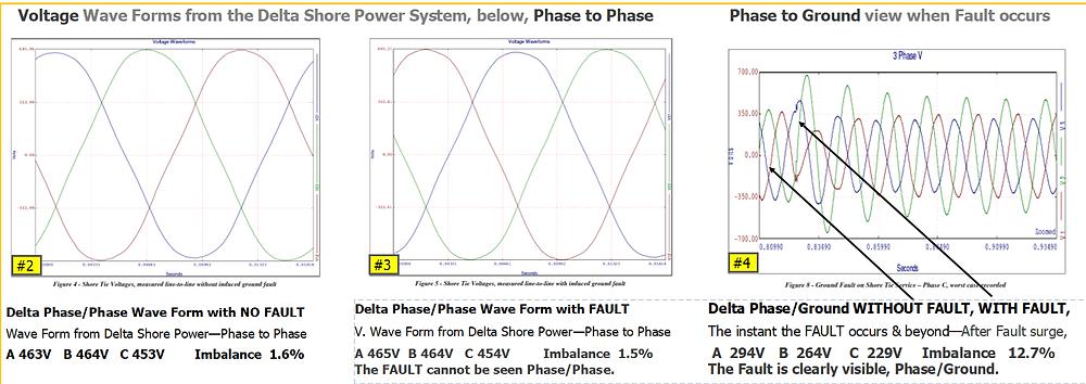 PH/PH VS PH/GND Wave Form